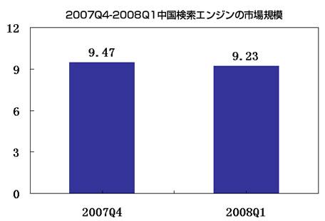 2008年第1四半期中国検索エンジン市場