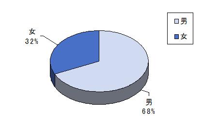 中国モバイル検索エンジンユーザー男女比率