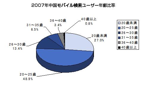 中国モバイルサーチエンジンユーザー年齢比率
