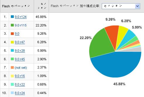 中国のflashバージョン普及率