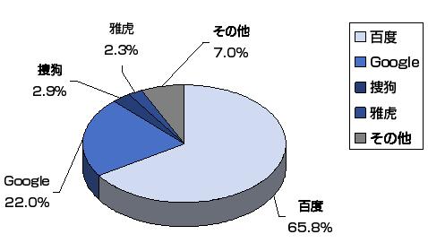 2008年中国検索エンジン市場
