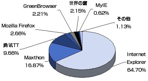 中国ブラウザの普及率統計