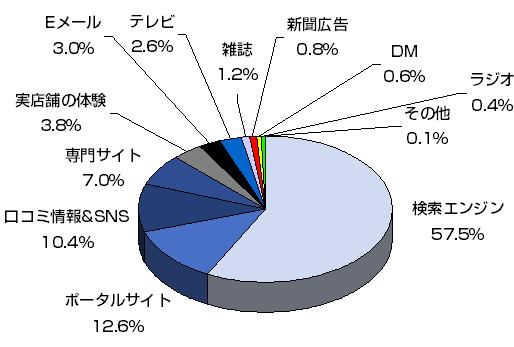 中国ネットショッピングユーザー情報入手ルート統計