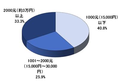 中国人サーチエンジンユーザーの属性