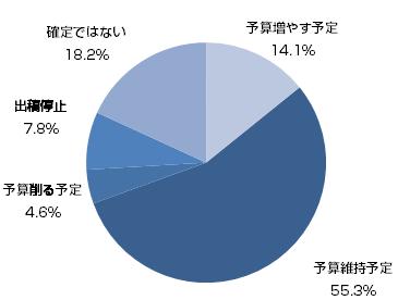 金融危機の中、7割超える中国企業はSEM続行