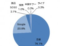 2009年Q1中国検索エンジンシェア
