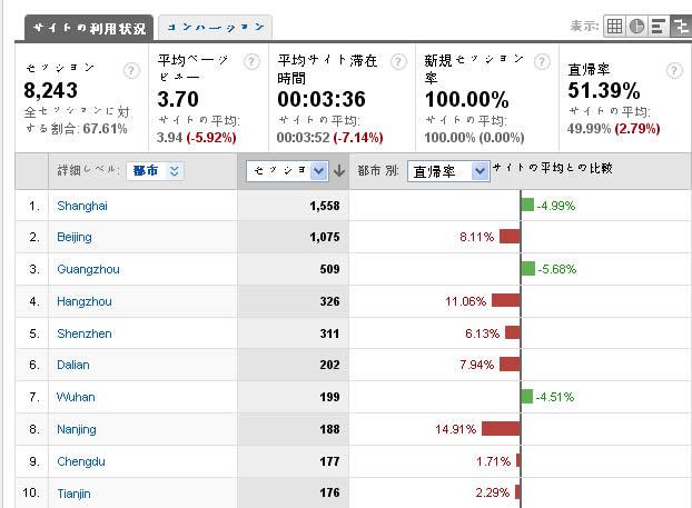 中国語サイトスピード