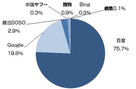 2009年Q2中国語検索エンジンシェア