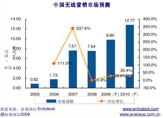 中国モバイル広告市場2009