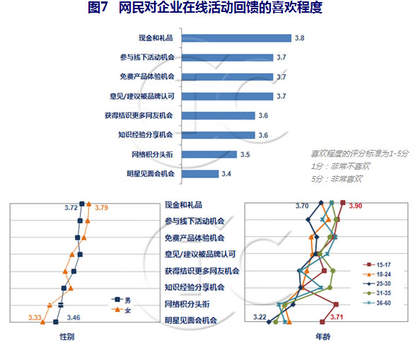 中国ネットユーザーの嗜好