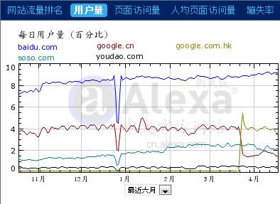 中国サーチエンジン市場