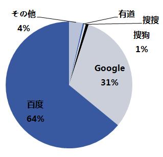 2010年Q1中国語検索エンジンシェア
