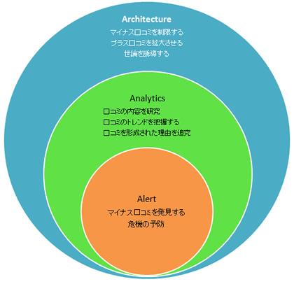 中国口コミ分析