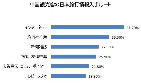 中国観光客の日本旅行情報入手ルート