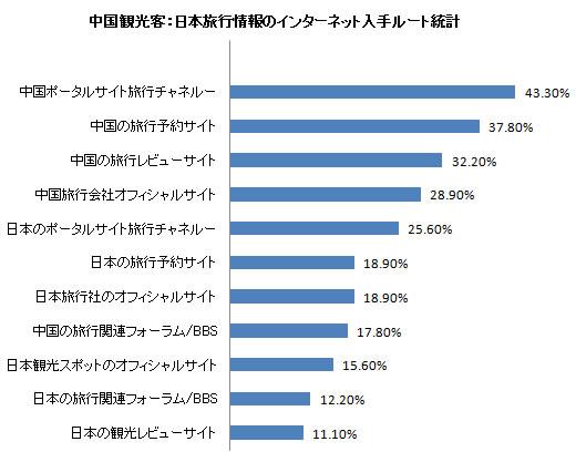 中国観光客:日本旅行情報のインターネット入手ルート統計