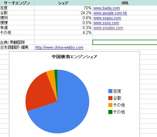 中国検索エンジンシェア