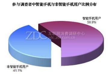 中国スマートフォンユーザーの割合