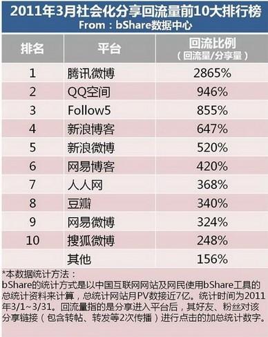 中国シェアボタン統計結果