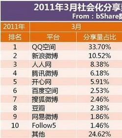 中国ソーシャルサービスへのシェア数