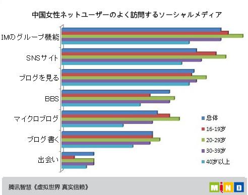 中国女性ネットユーザーのソーシャルメディア利用者数の多い順