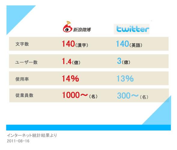 新浪weiboとtwitterの違い