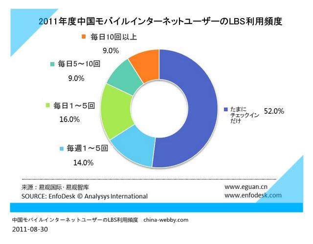 2011年度中国モバイルインターネットユーザーがLBS利用頻度