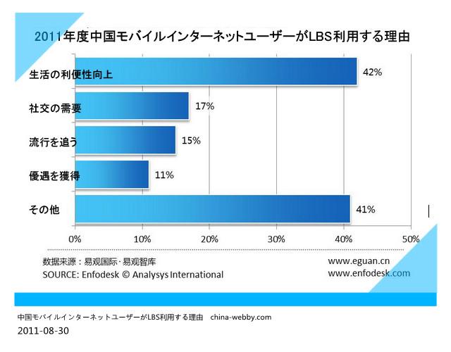 2011年度中国モバイルインターネットユーザーがLBS利用する理由