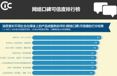中国ソーシャル媒体信頼度