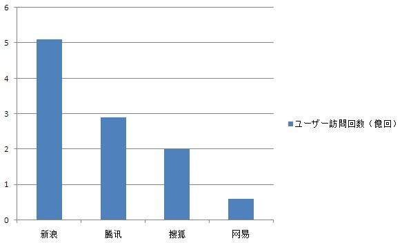 中国マイクロブログ訪問回数統計