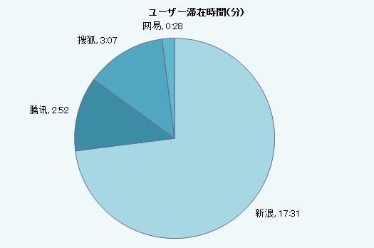 中国マイクロブログ滞在時間統計
