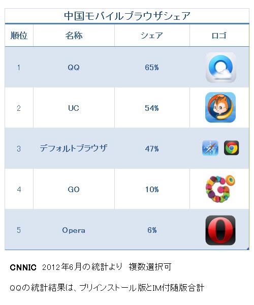 中国モバイルブラウザシェア