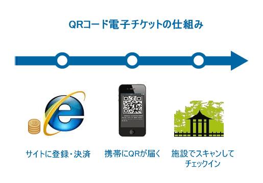 QRコード電子チケットの仕組み
