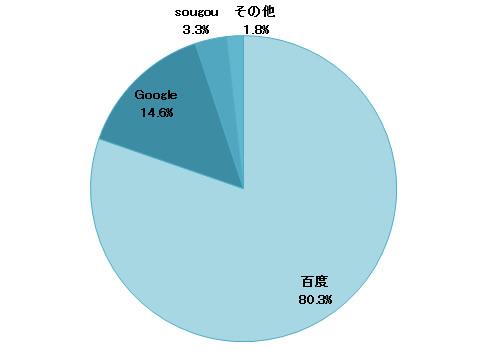 中国サーチエンジンシェア2012