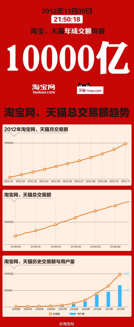 タオバオ&tmallは15万億円の年間売上達成