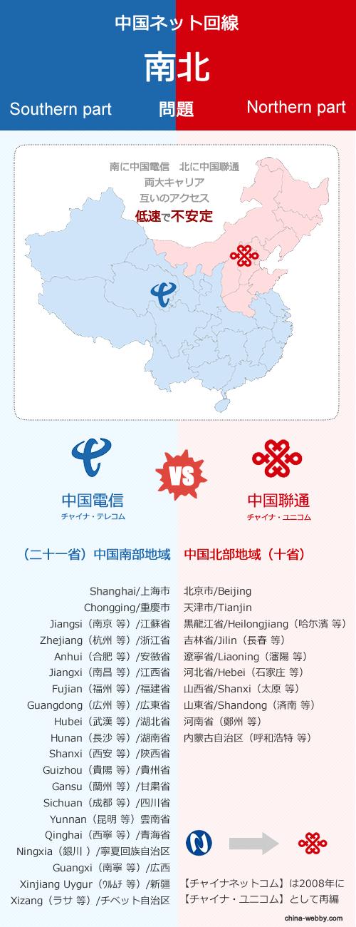 中国インターネットの南北問題