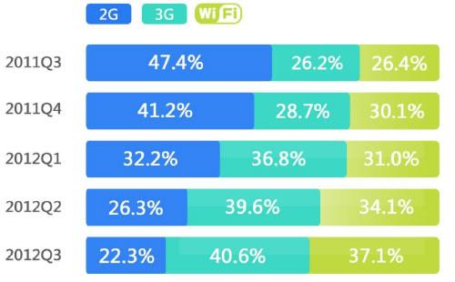 中国モバイル・インターネットユーザー接続タイプ別統計