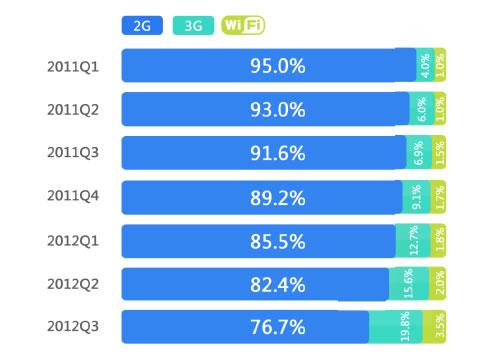 中国モバイルユーザー接続別統計