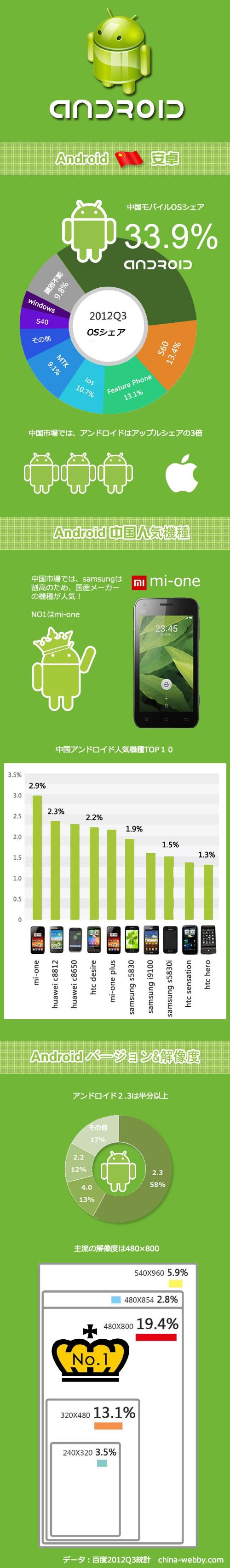 中国アンドロイドインフォメーショングラフィック