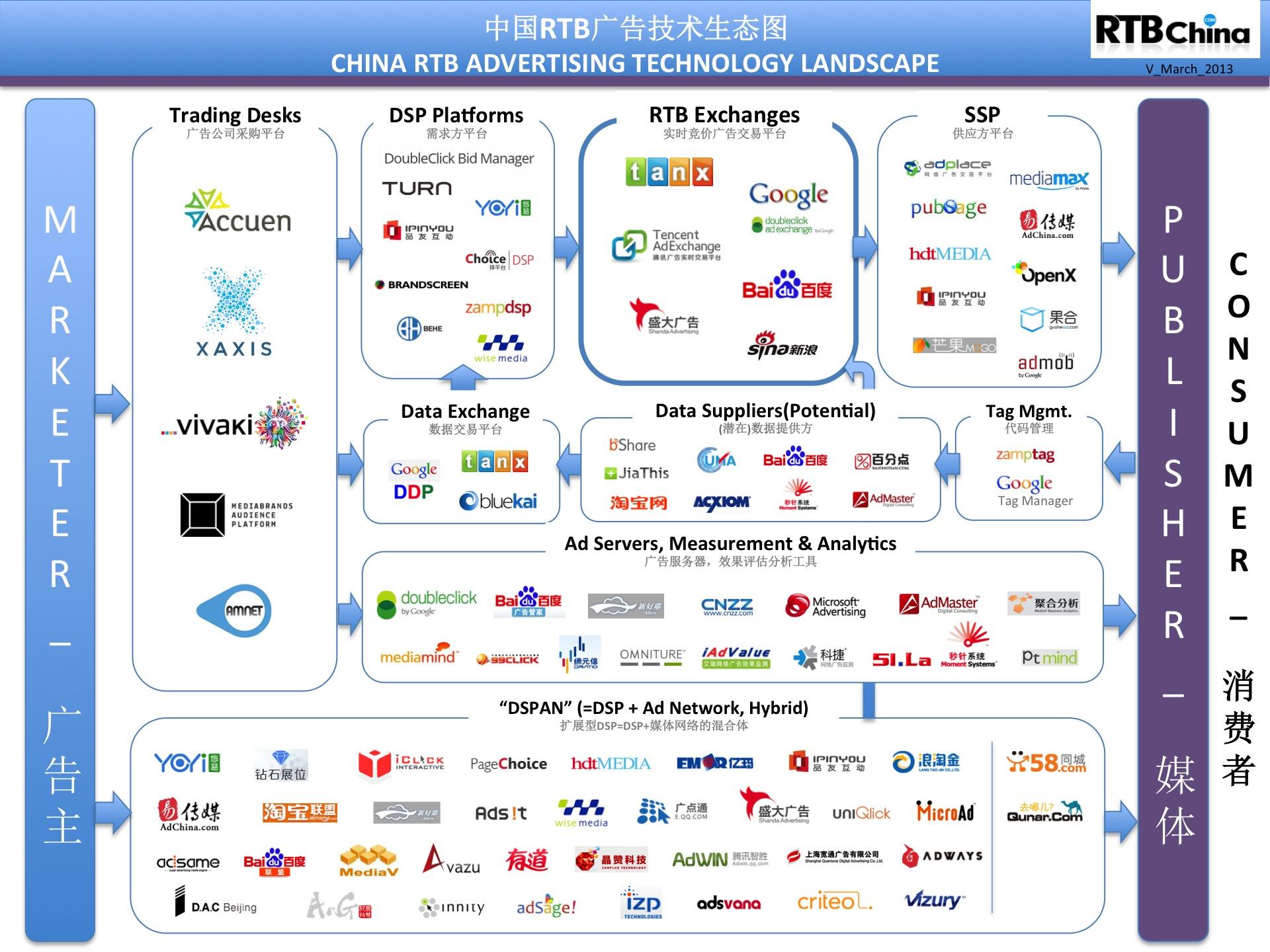 中国RTB全体マップ