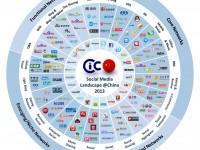 中国ソーシャルメディア全体マップ2013