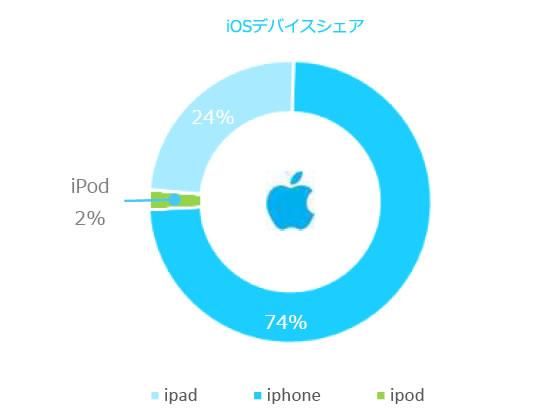 iOSデバイスシェア