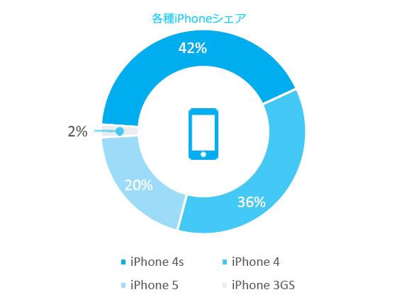 各種iPhoneシェア