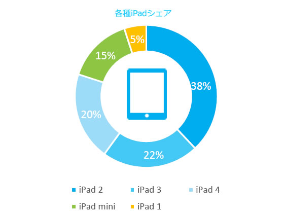 各種iPadシェア