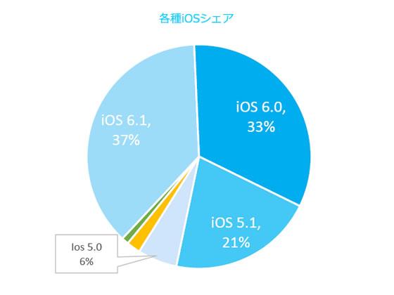中国各種iOSシェア