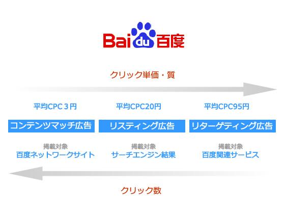 百度CPC広告の種類と運用