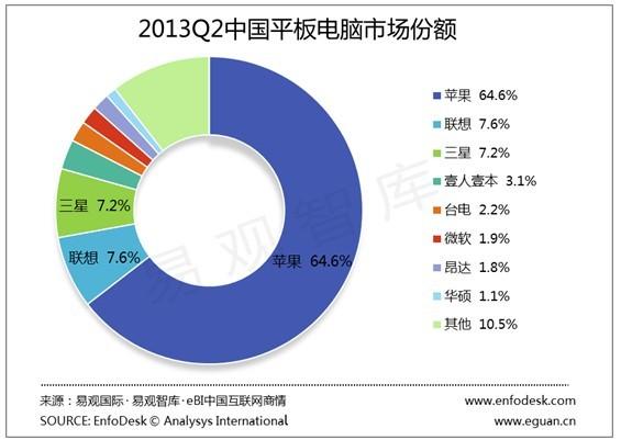 中国タブレットPCシェア2013年第二期