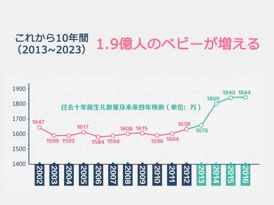 2015年前後中国でベビーブーム