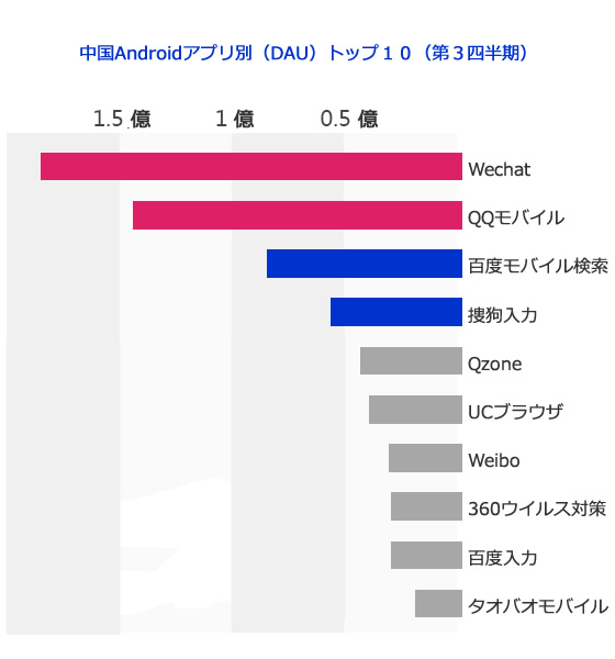 中国Androidアプリ別(DAU)トップ10(第3四半期)