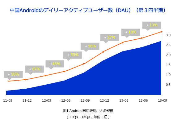 中国Androidのデイリーアクティブユーザー数(DAU)