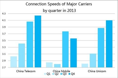 中国回線スピード